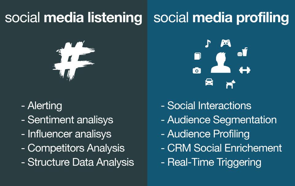 social-listening_vs_social-profiling