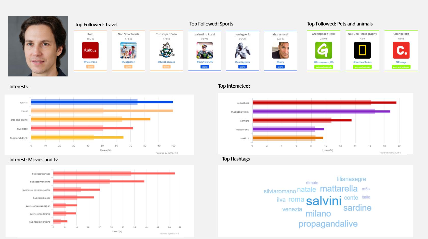 Audience behaviour, interest and attitude social media analysis